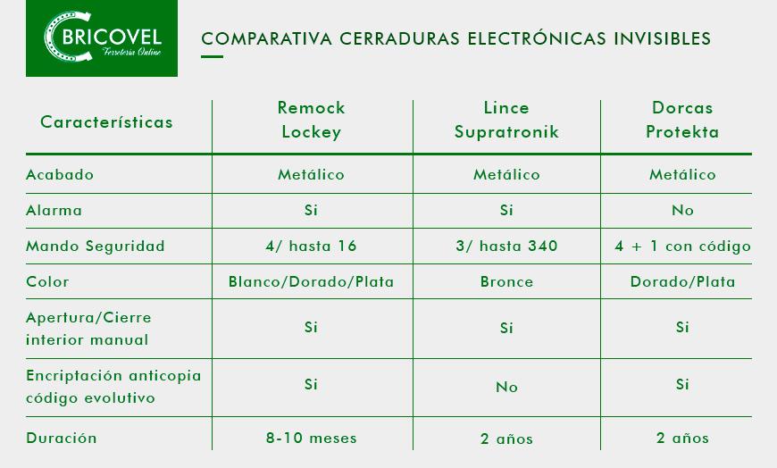 Comparativa cerraduras electronicas